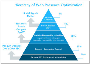 SEO Content and Social