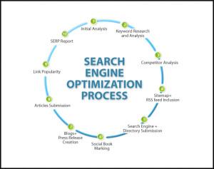 Strategie di posizionamento sui motori di ricerca