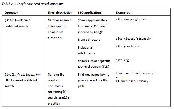 Operatori di ricerca avanzata (1)