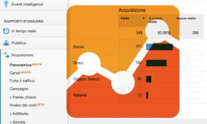 Report per misurare l'impatto di una campagna SEO con Google Analytics