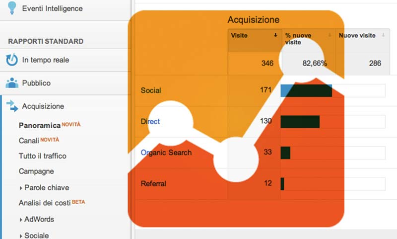 Misurare il link building con Google Analytics