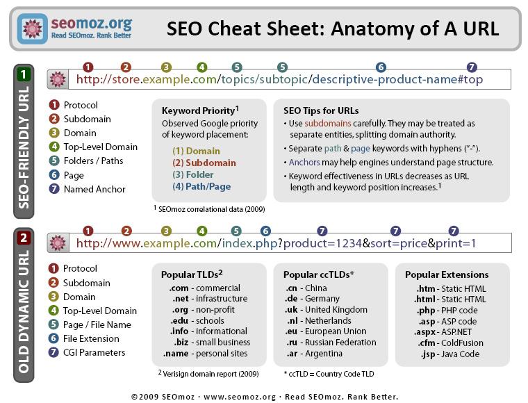 Anatomia di una URL