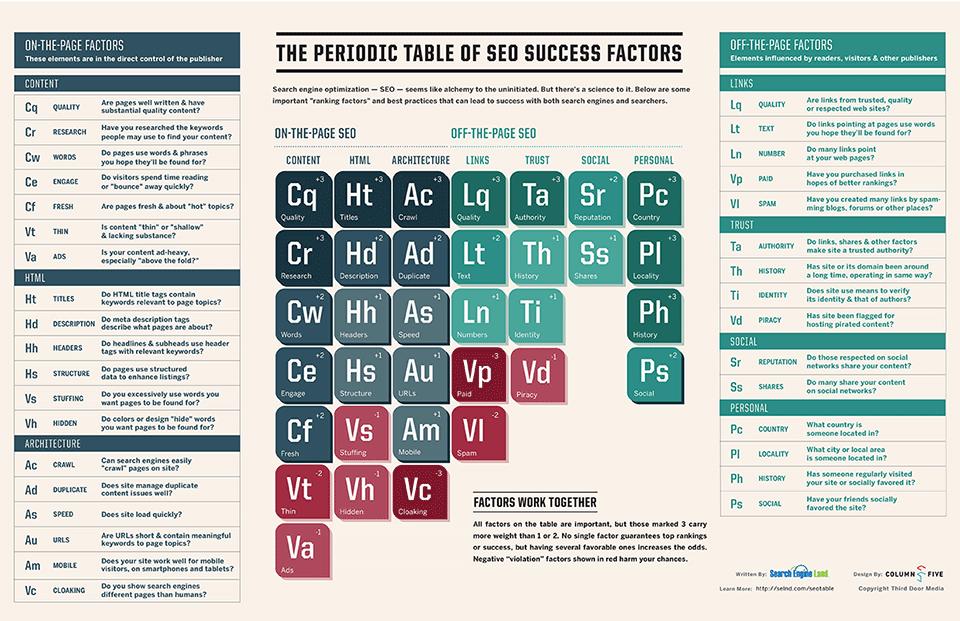 La tabella periodica dei fattori di posizionamento