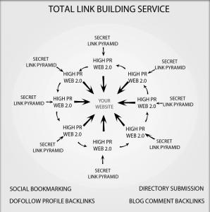 Esempio di link building
