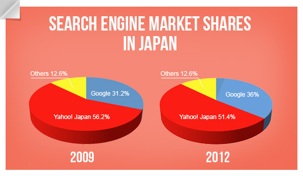 Search engine market shares - Giappone 2009/2012