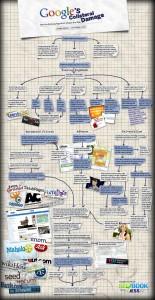 I danni collaterali di Google