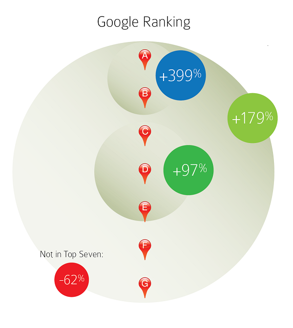 Google ranking and Google+