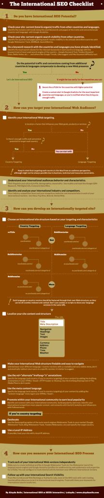 International seo checklist