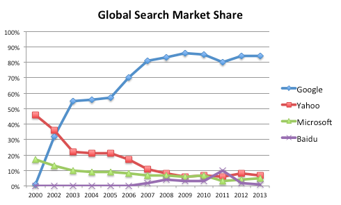 Ricerche - Global Market Share