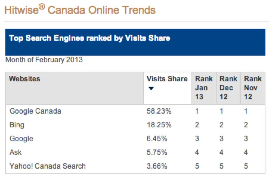 Search engine market share - Canada febbraio 2013