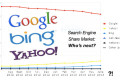 Search Engine market share ottobre 2013