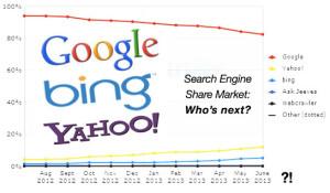 Ricerche - market share ottobre 2013