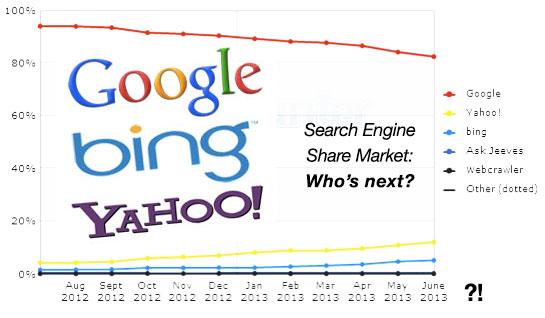 Di nuovo Google, tra Microsoft e Yahoo!