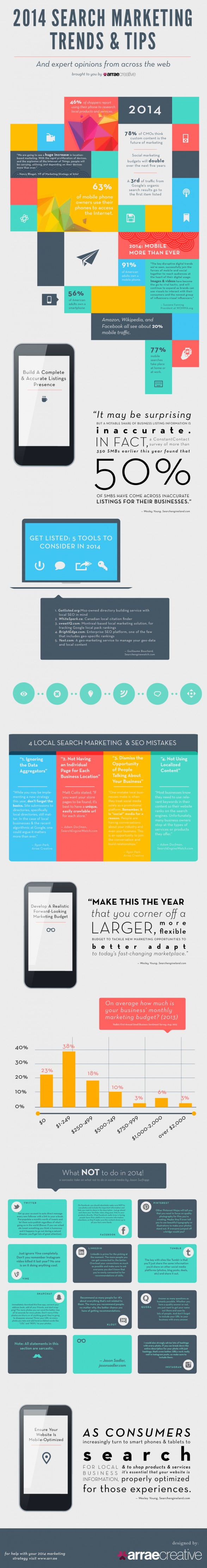 Il digital marketing nel 2014