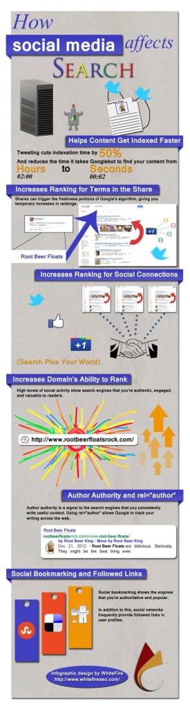 Come i social media influenzano i motori di ricerca