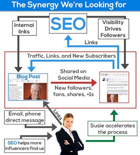 Sinergia SEO e Social Media