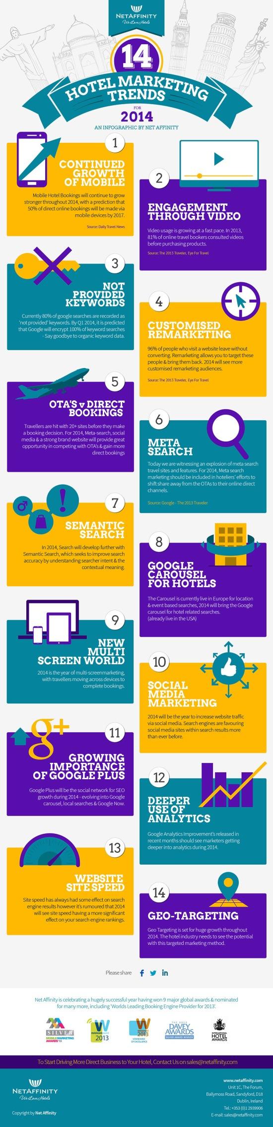 14 Trends per il marketing di strutture alberghiere