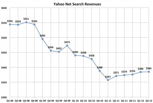 Il declino di Yahoo!