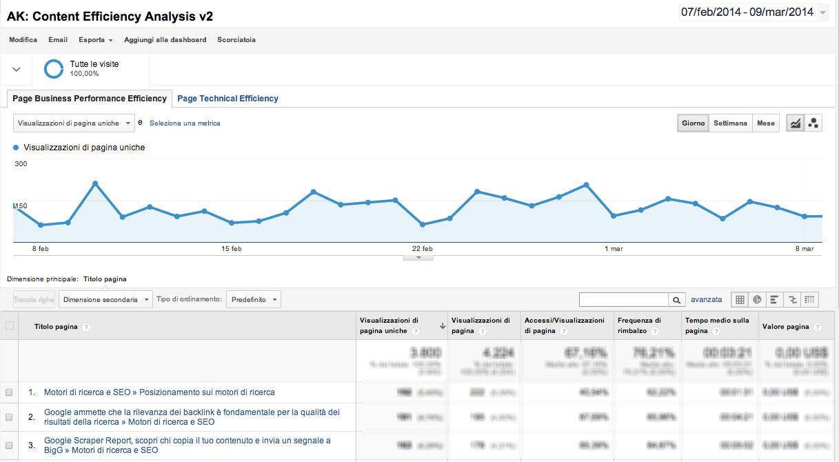 Analisi dell'efficienza del contenuto