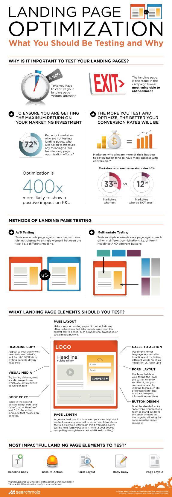 Ottimizzazione SEO di una Landing Page