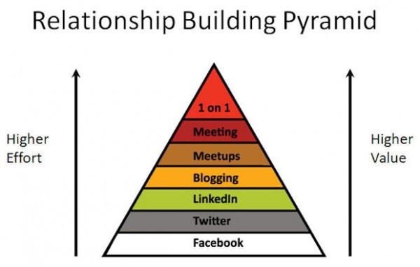 Piramide della costruzione di relazioni