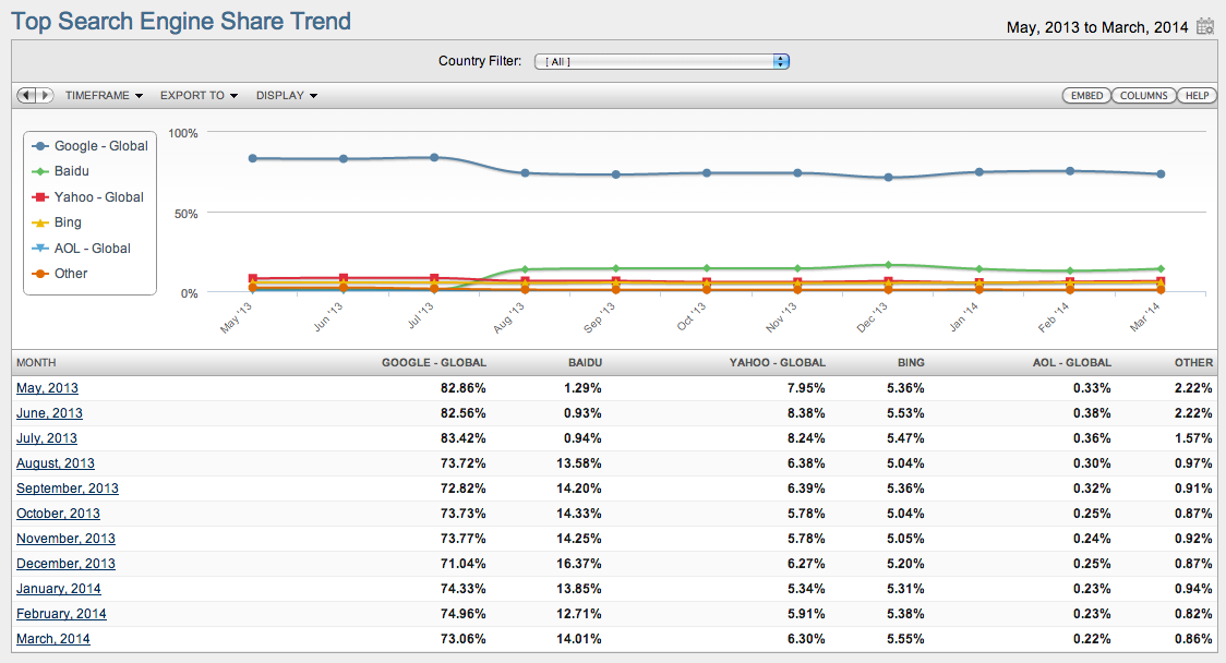 Top Search Engine Share Trend