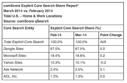 Search market share Q1-2014