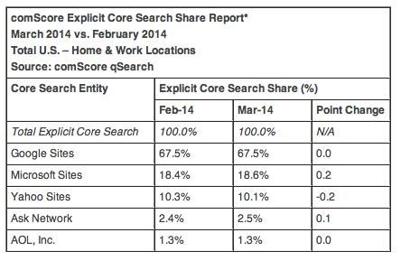 Search market share Q1-2014