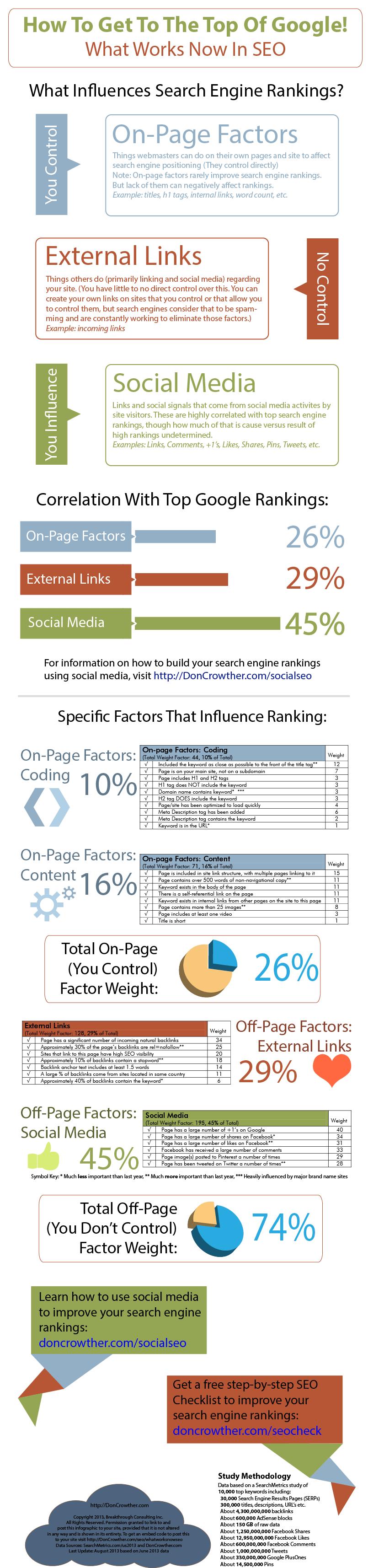 Cosa influenza il ranking sulle SERP?