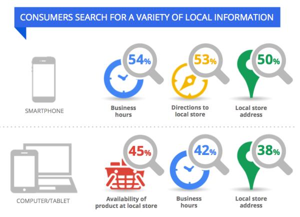 Ricerche per informazioni locali