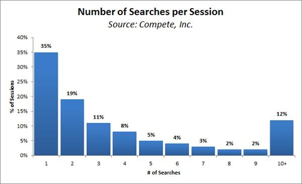 Numero di ricerche per sessione