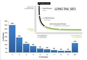 Ricerche per sessione e long tail
