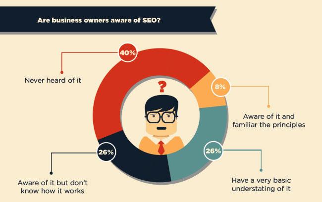 Come definire una strategia SEO insieme al cliente
