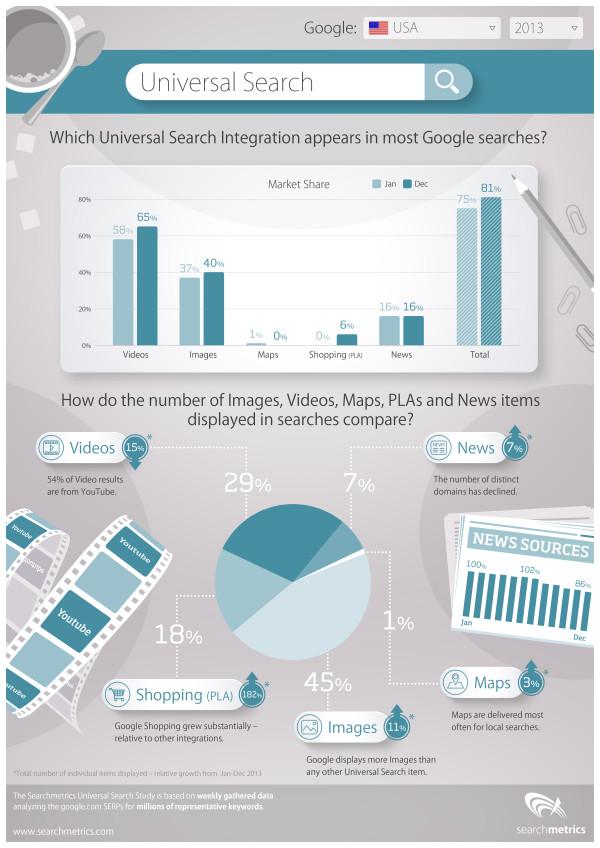 Studio di Searchmetrics sulla ricerca universale