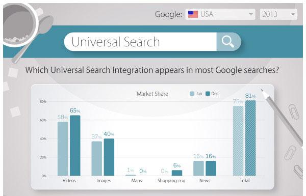Studio sulla ricerca universale
