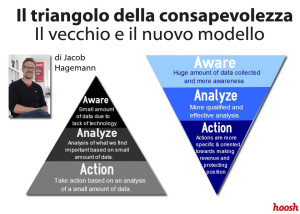 Analisi competitiva in campo SEO