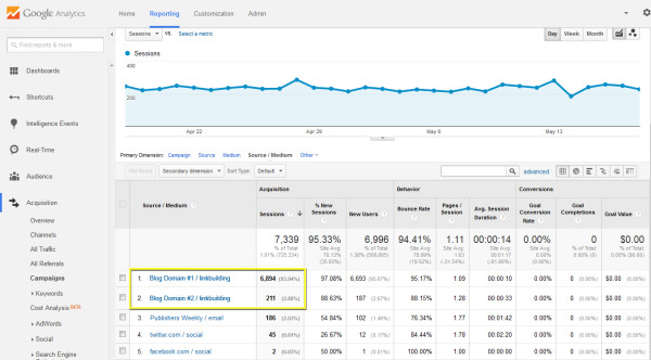 Google analytics per misurare il link building