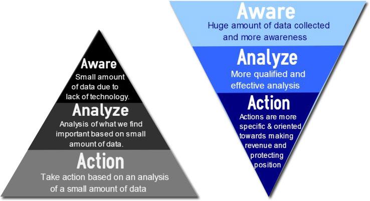 Il triangolo dell'analisi competitiva