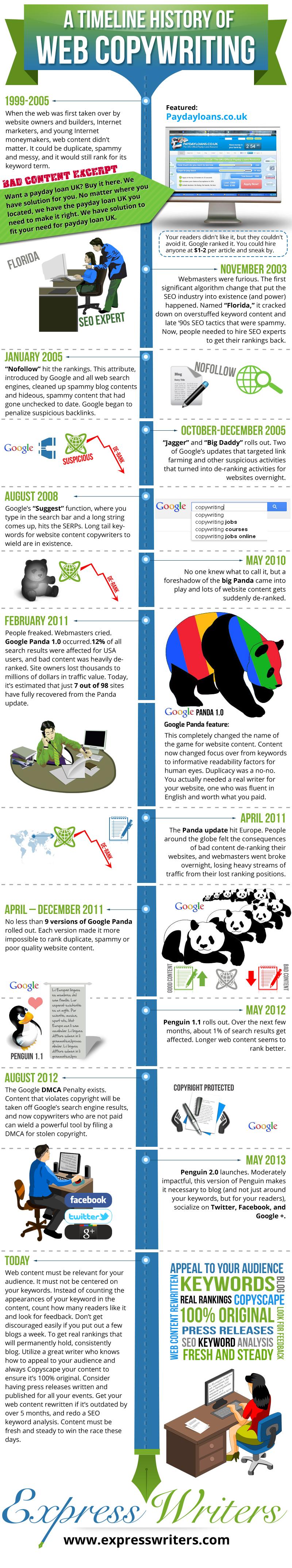 Cronistoria del copywriting per il web
