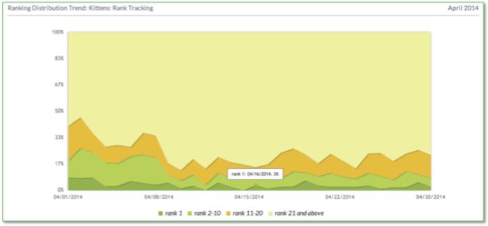 Ranking per segmenti di query