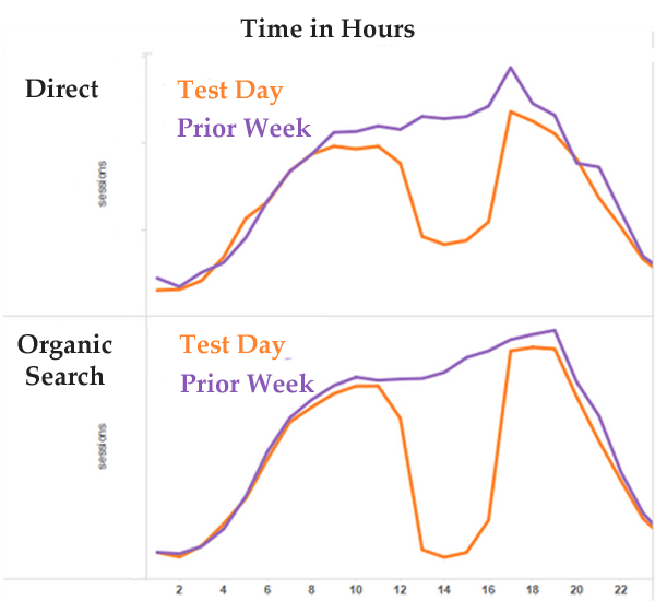 Traffico diretto vs traffico organico