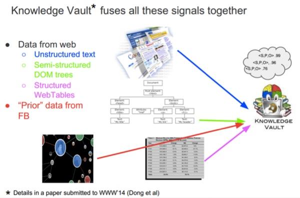 I segnali della Knowledge Vault