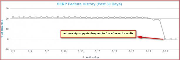 La caduta dell'authorship