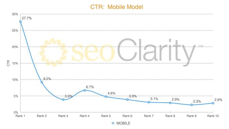 CTR per mobile user