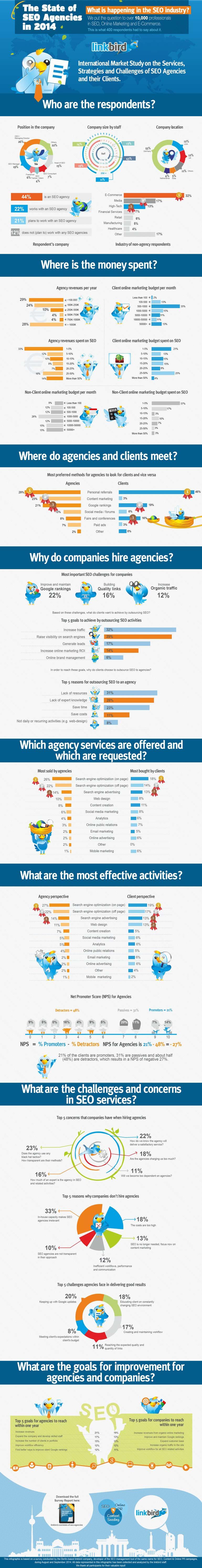 Lo stato delle agenzie SEO