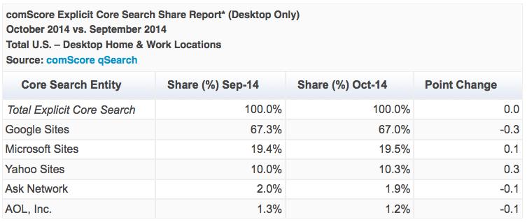 Dati di ComScore su settembre e ottobre 2014