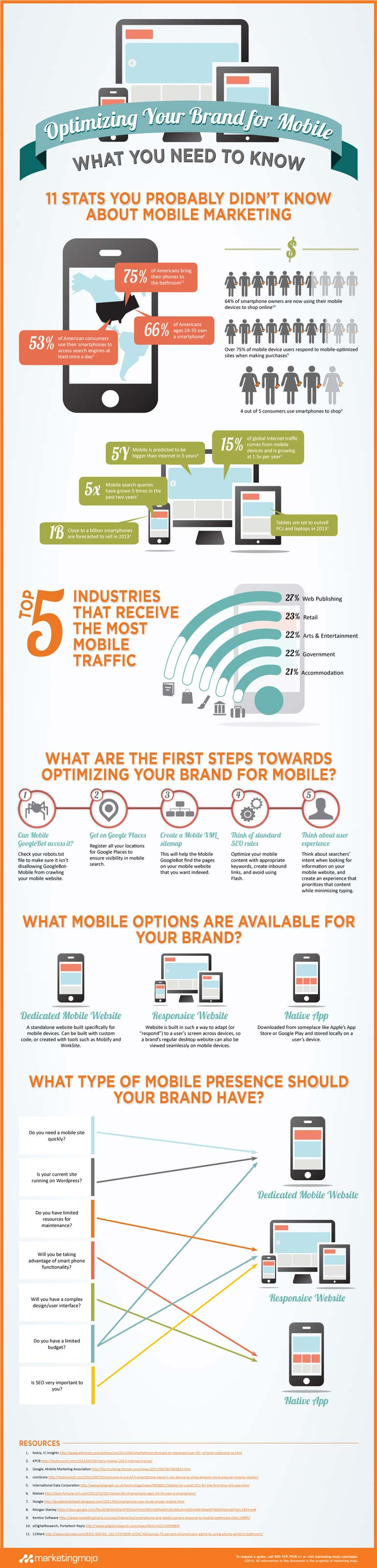 Come ottimizzare il tuo brand per il mobile