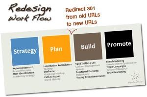 Come guidare il processo di redesign