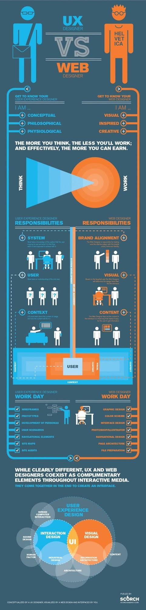 Come distinguere tra UX e Web designer