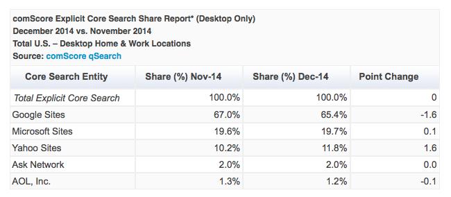 Market Share ComScore